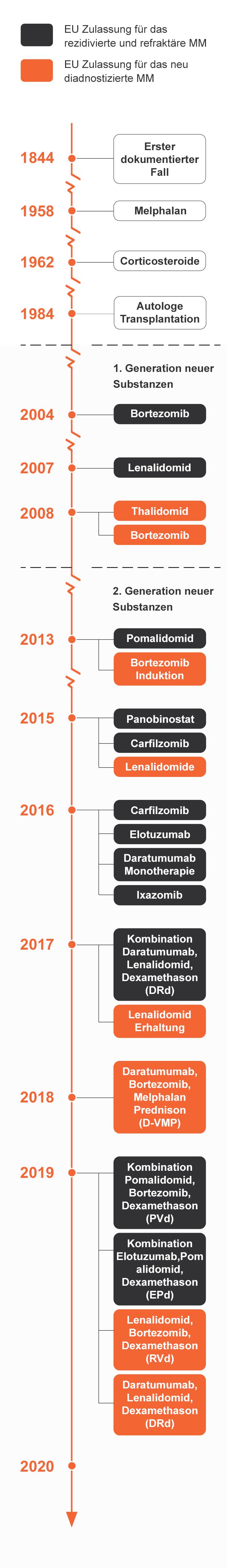 Multiples Myelom: Behandlungsoptionen und neue Medikamente