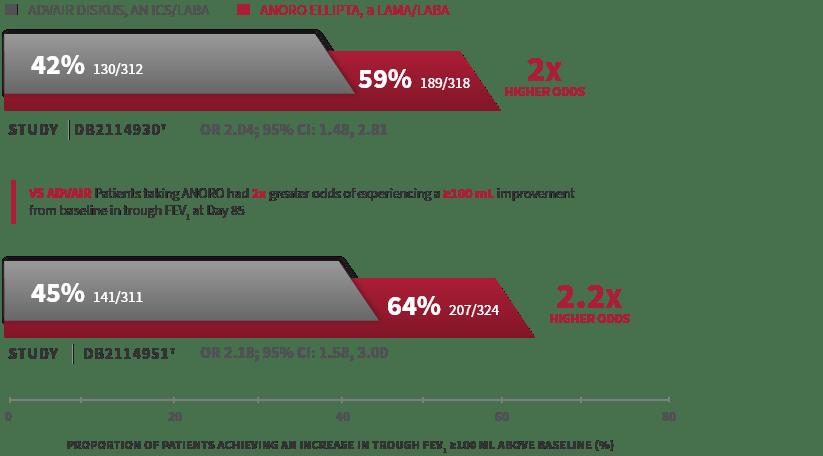 ANORO versus ADVAIR study data
