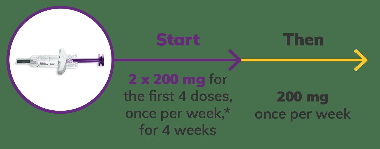 Image: Prefilled Syringe SC Dosing for for Active Lupus Nephritis