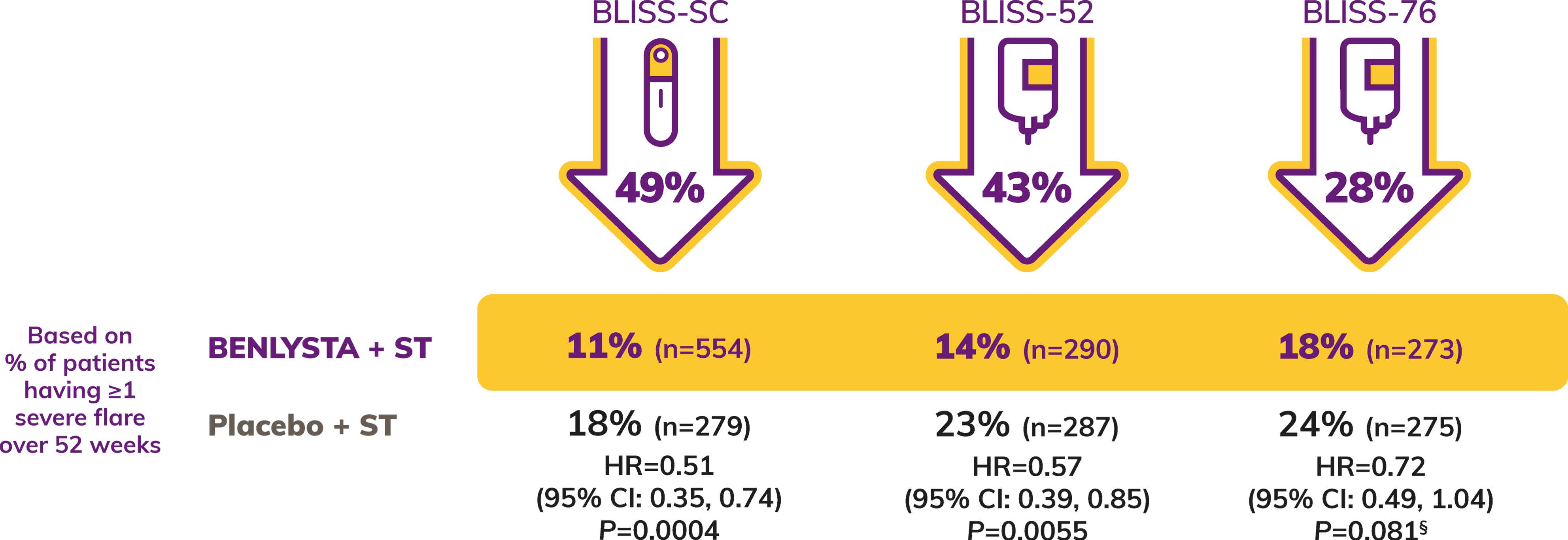Icon: Reduction in Severe Flares Shows 49% for Bliss SC, 43% for Bliss 52, 28% for Bliss 76