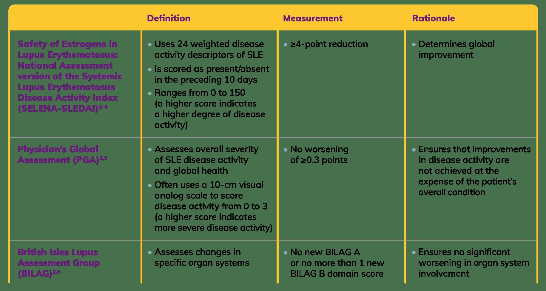 SRI-4 Table