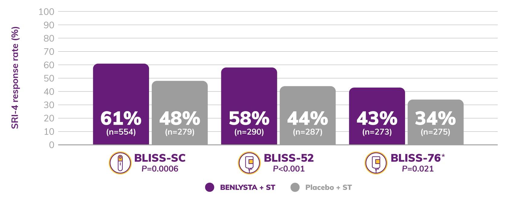 Graph: BLISS-SC SRI-4 Response Rate Shows 61% BENLYSTA + ST and 48% Placebo + ST.  BLISS-52 SRI-4 Response Rate Shows 58% BENLYSTA + ST and 44% Placebo + ST. BLISS-76 SRI-4 Response Rate Shows 43% BENLYSTA + ST and 34% Placebo + ST