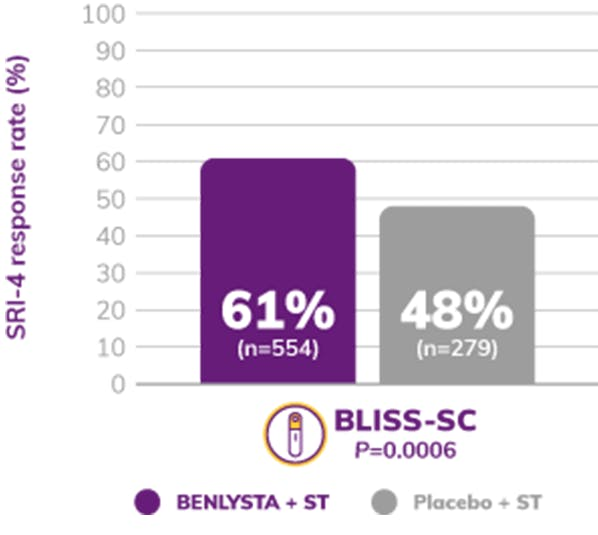Graph: BLISS-SC SRI-4 Response Rate Shows 61% BENLYSTA + ST and 48% Placebo + ST