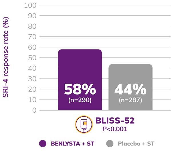 Graph: BLISS-52 SRI-4 Response Rate Shows 58% BENLYSTA + ST and 44% Placebo + ST
