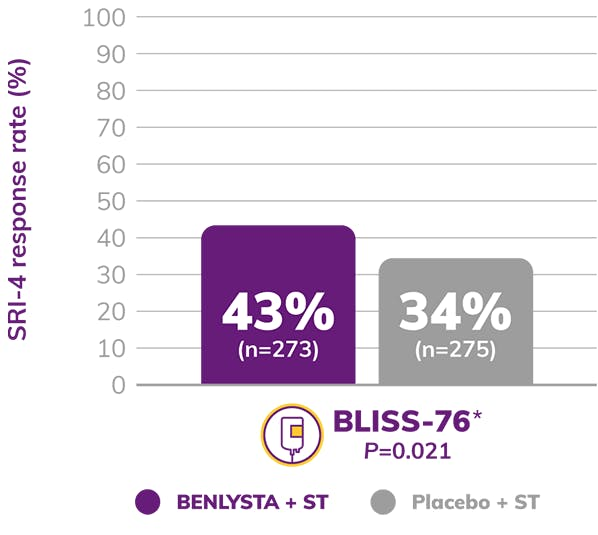 Graph: BLISS-76 SRI-4 Response Rate Shows 43% BENLYSTA + ST and 34% Placebo + ST