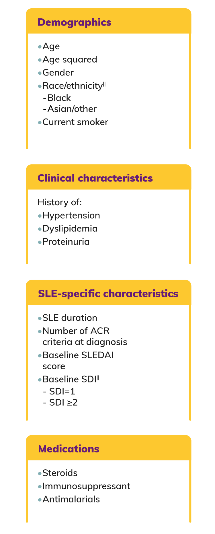 BLISS Baseline Characteristics