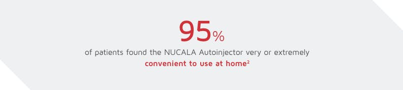 95% of patients found the NUCALA Autoinjector at home very or extremely convenient after training by a healthcare provider image
