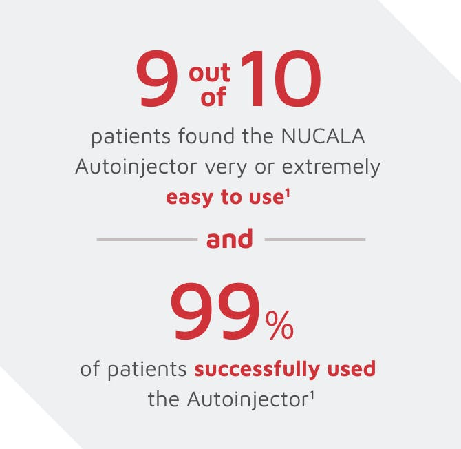 9 out of 10 patients found the NUCALA Autoinjector very or extremely easy to use and 99% of patients successfully used the Autoinjector image