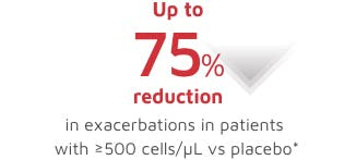 Exacerbation reduction with baseline blood eosinophils ≥500 cells/µL image