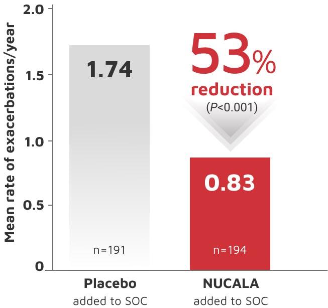 Trial 2 bar chart displaying exacerbation reduction