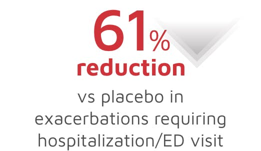 Reduction in exacerbations requiring to hospitalization/ED visit image