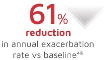 Long-term exacerbation reduction image
