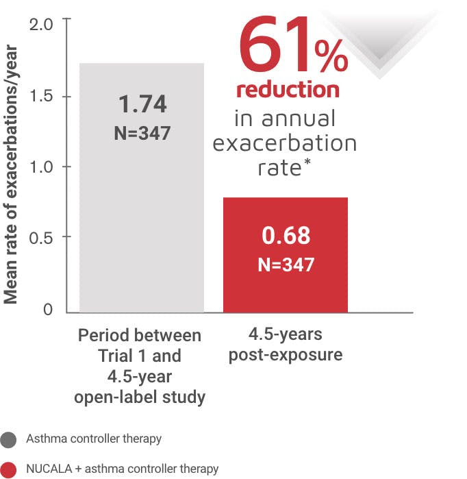 Reduction in annual exacerbation rate bar chart