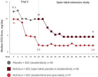 OCS reduction chart