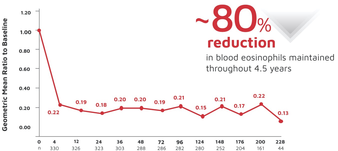 Blood eosinophil reduction over 4.5 years graph