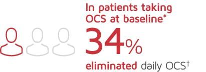 OCS elimination image