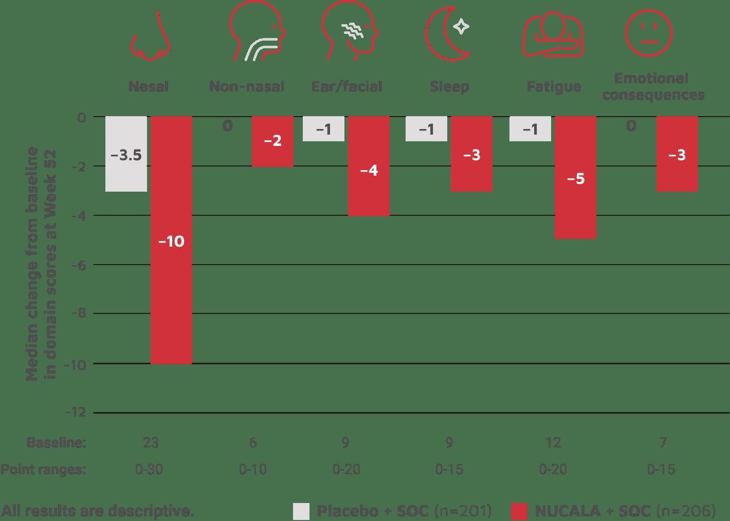 SNOT-22 symptom scores bar graph