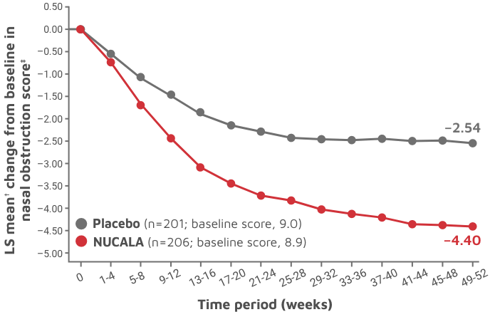 Reduced nasal obstruction line graph