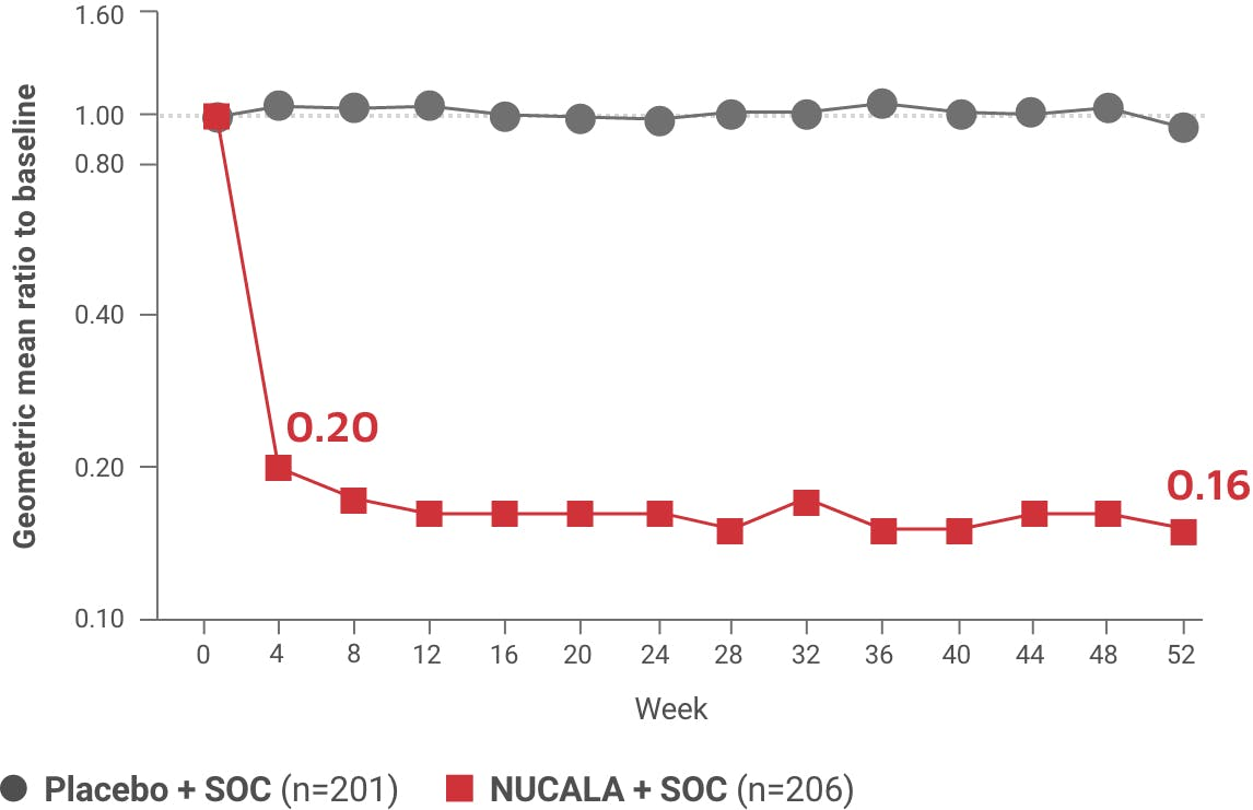 Reduced blood eosinophil levels line graph