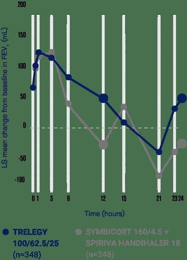 graph 207609 week12