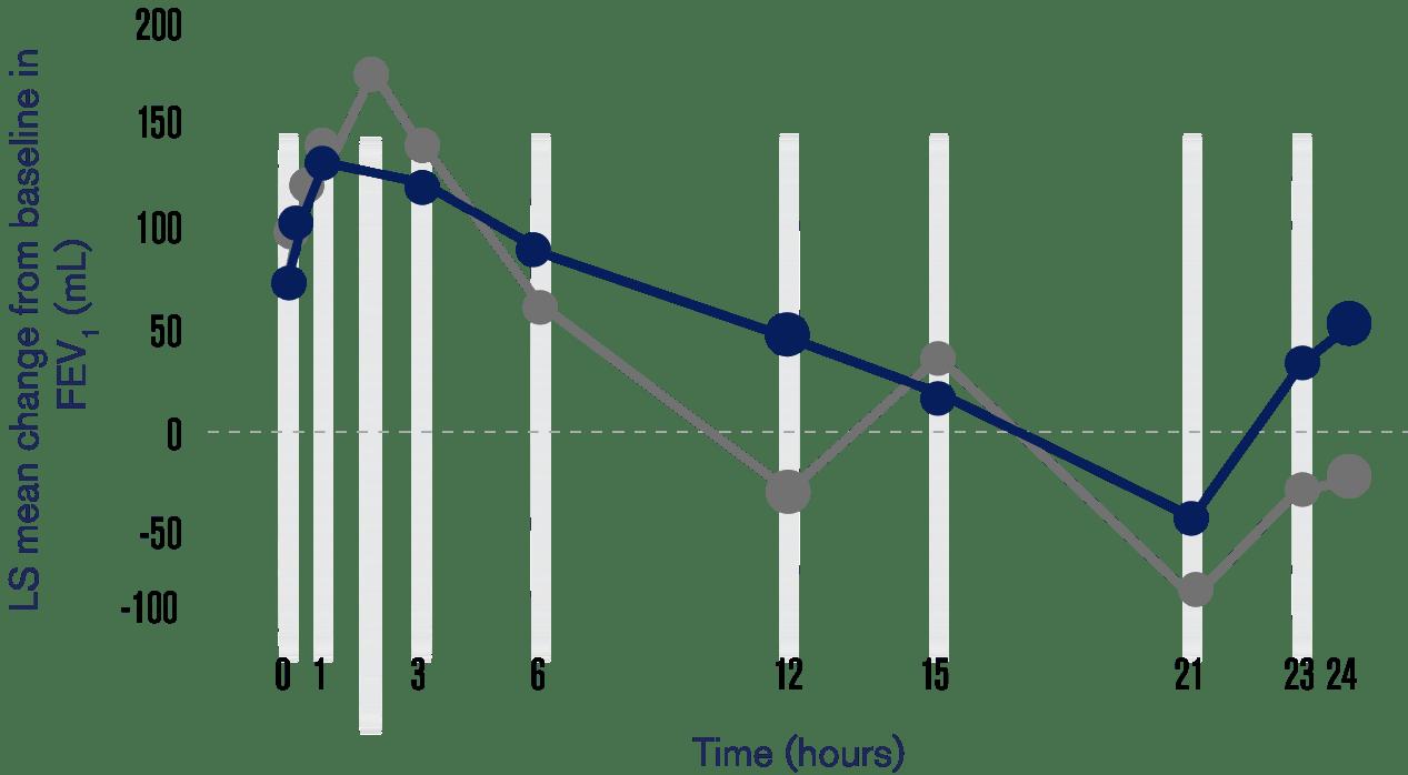 study 207608 chart