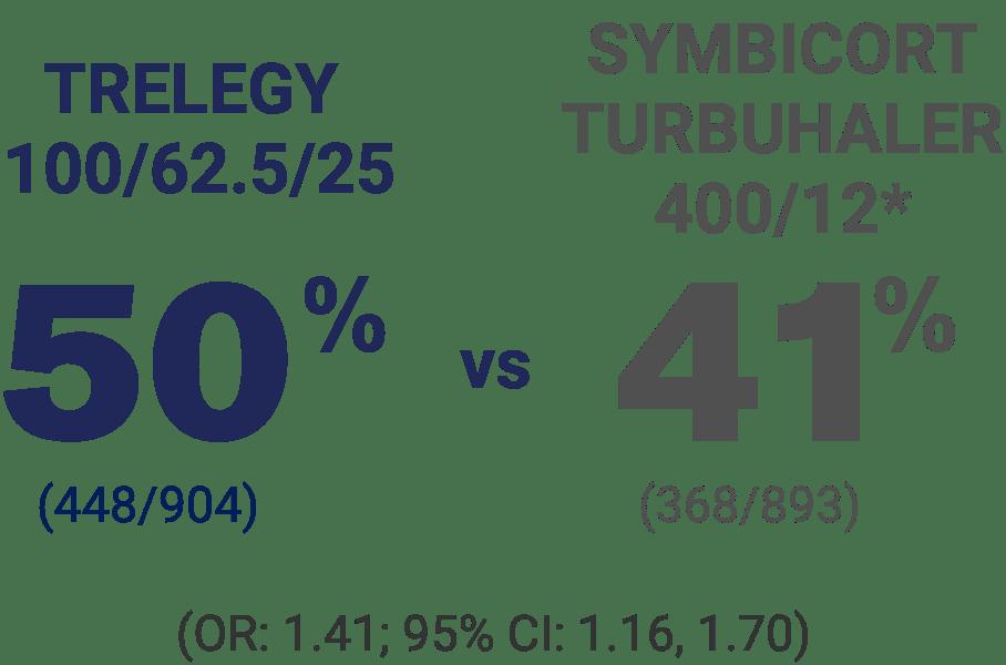 Responder rate percentages, week 24