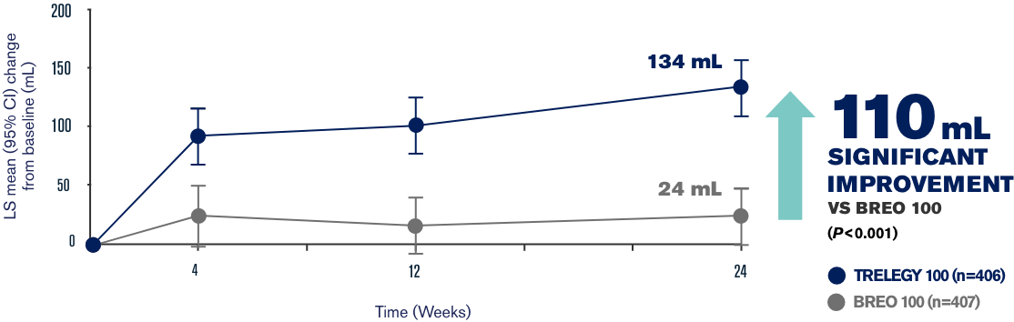 Primary endpoint ling graph 1