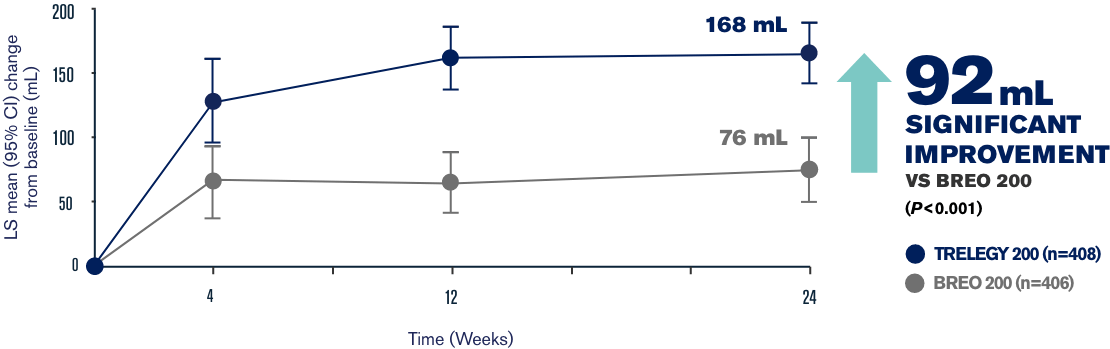 Primary endpoint line graph 2