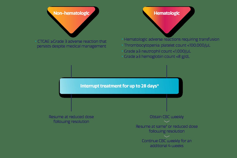 ZEJULA (niraparib) dose modifications