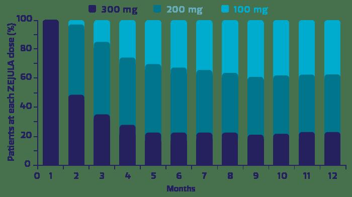 Chart showing ZEJULA (niraparib) dose level by month