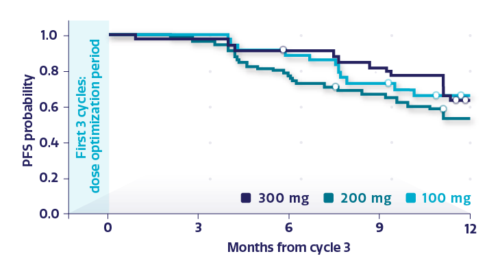 Line graph displaying the estimated PFS probability by dose level measured after cycle 3 in BRCAm subgroup