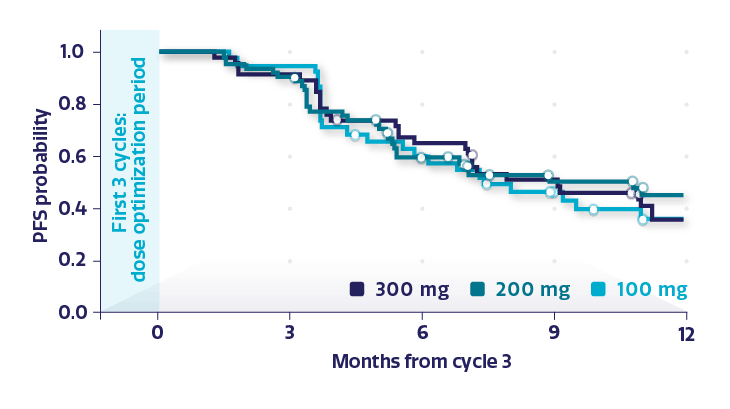 Line graph displaying the estimated PFS probability by dose level measured after cycle 3 in BRCAwt subgroup