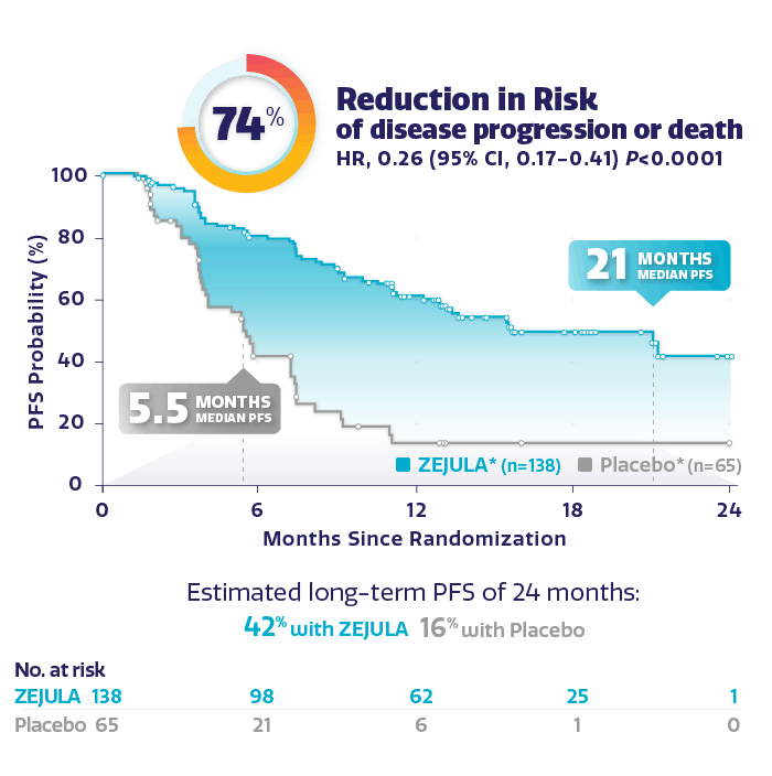 Graph showing PFS in gBRCAm cohort with 74% reduction in risk of disease progression or death.