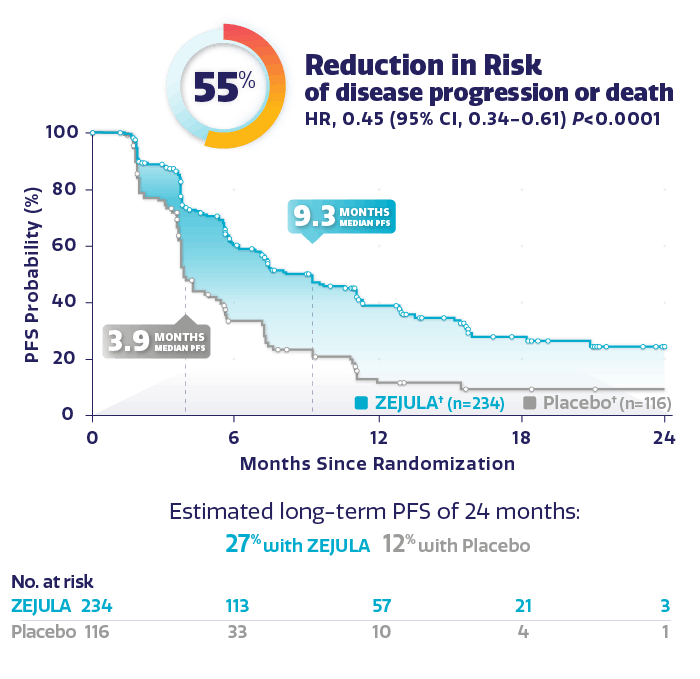 Graph showing PFS in non-gBRCAm cohort with 55% reduction in risk o disease progression or death.