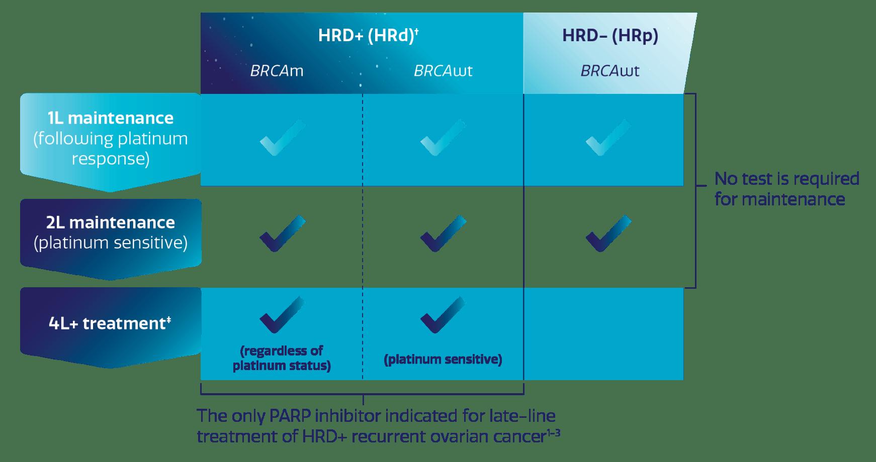 ZEJULA (niraparib) FDA approved indication chart