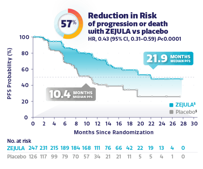 Graph showing 57% reduction in risk of disease progression or death.
