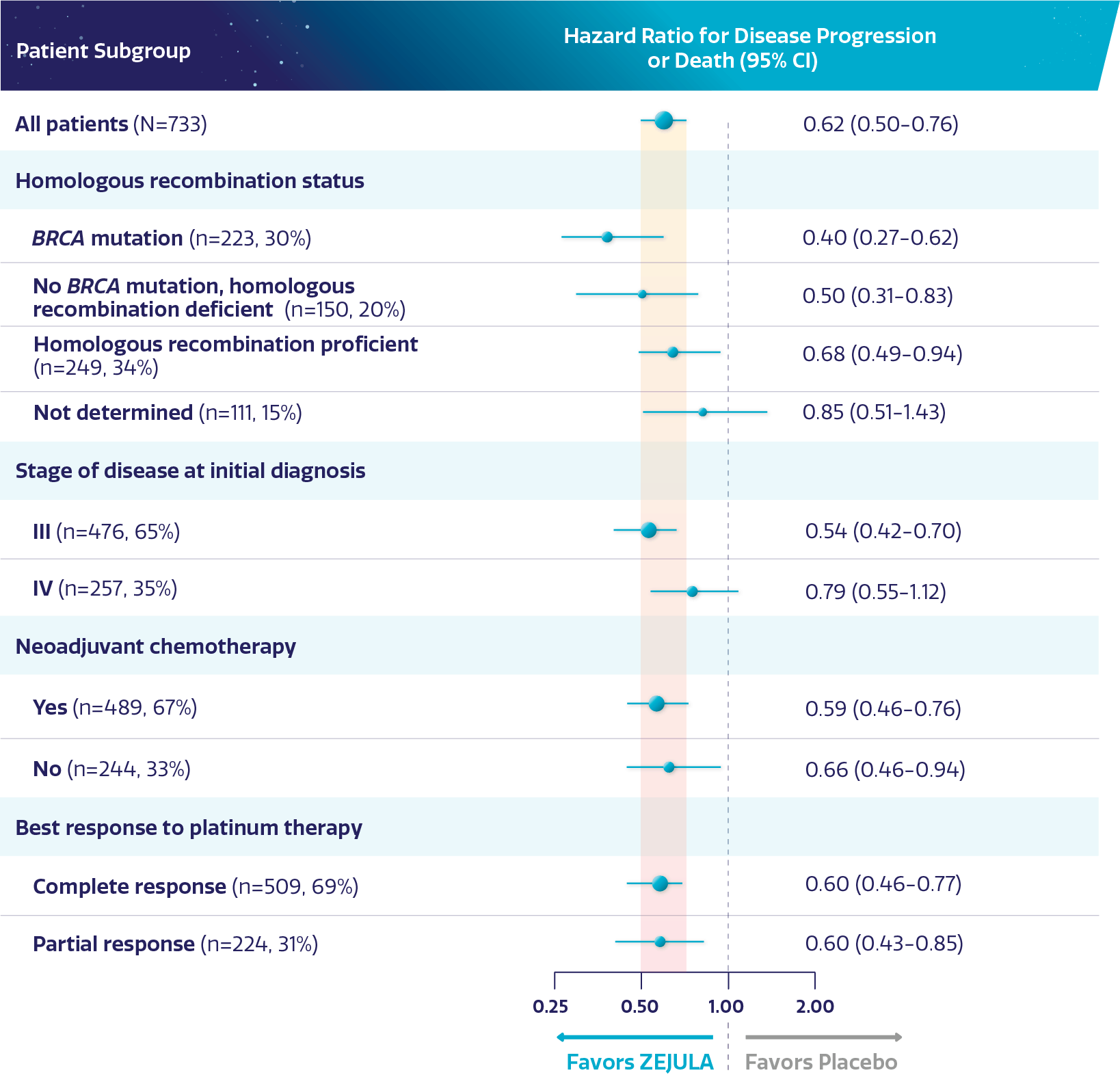 Chart showing patient subgroups, hazard ratio for disease progression or death, and median PFS.