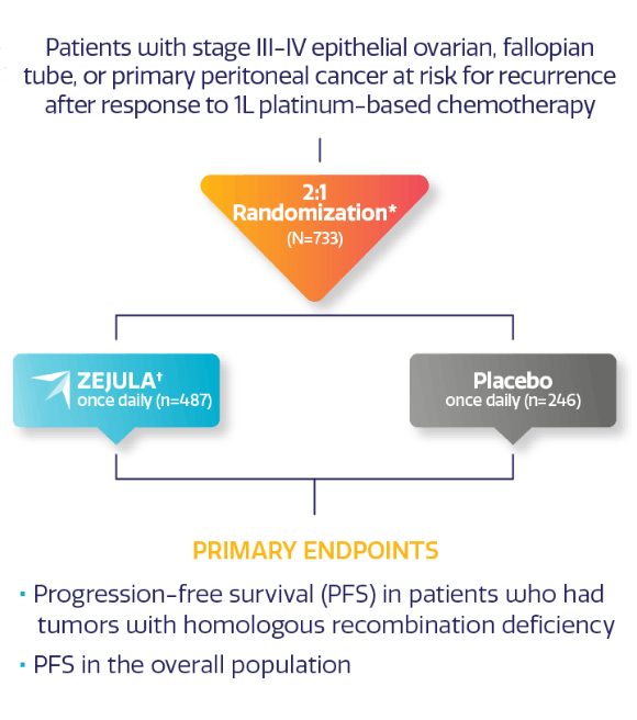 PRIMA study design