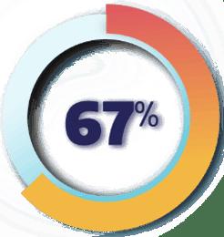 67 percent