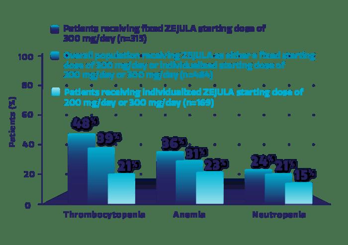 Hematologic adverse reactions