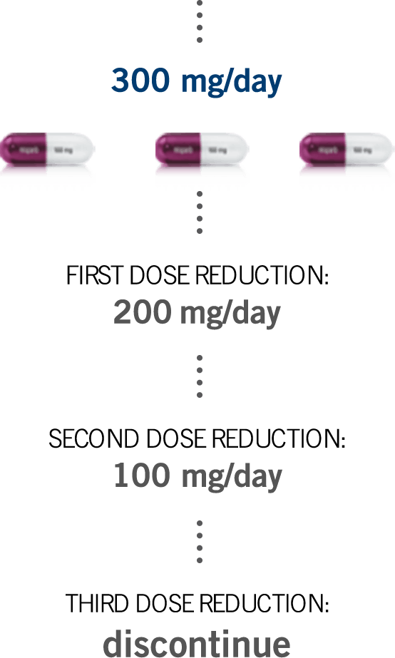 Dose modifications