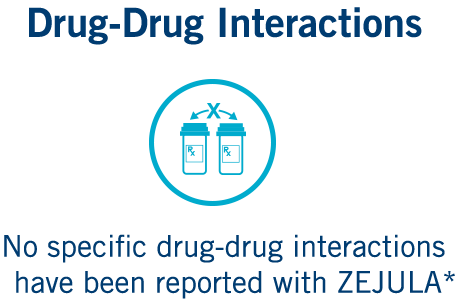 No specific drug-drug interactions have been reported with ZEJULA (niraparib)