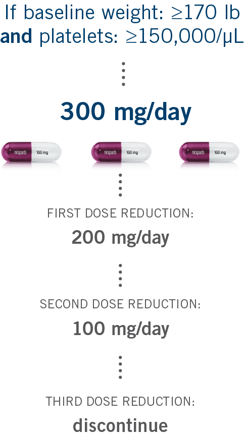 ZEJULA (niraparib) starting dose for first-line maintenance based on baseline weight and/or platelet count