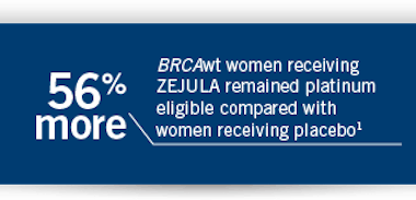 56% BRCAwt women receiving ZEJULA (niraparib) remained platinum eligible compared with women receiving placebo.