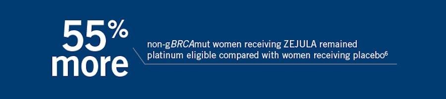 55% more non-gBRCAmut women receiving ZEJULA (niraparib) remained platinum eligible compared with women receiving placebo.