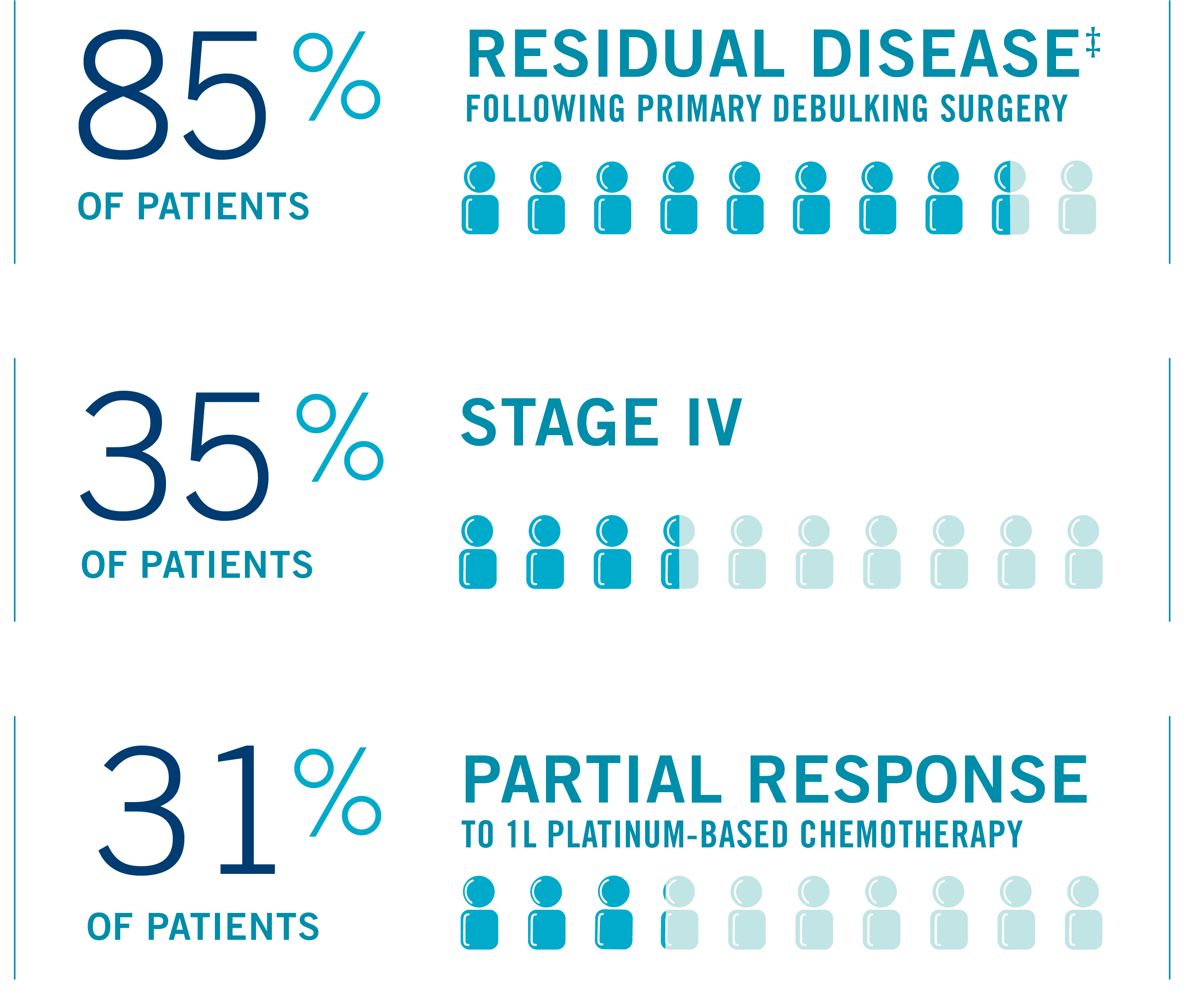 Visual showing 85% residual disease following primary debulking surgery, 35% of patients stage IV, 31% partial response to 1L platinum-based chemotherapy.
