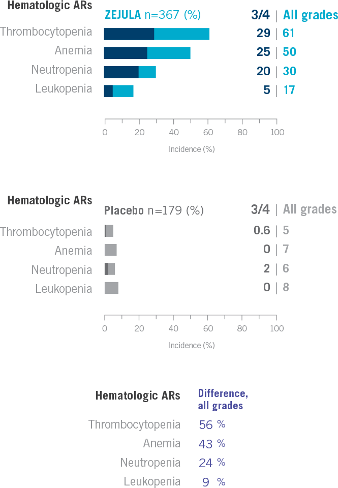 Chart showing the incidence of hematologic adverse reactions in greater than or equal to 10% of patients receiving ZEJULA (niraparib)