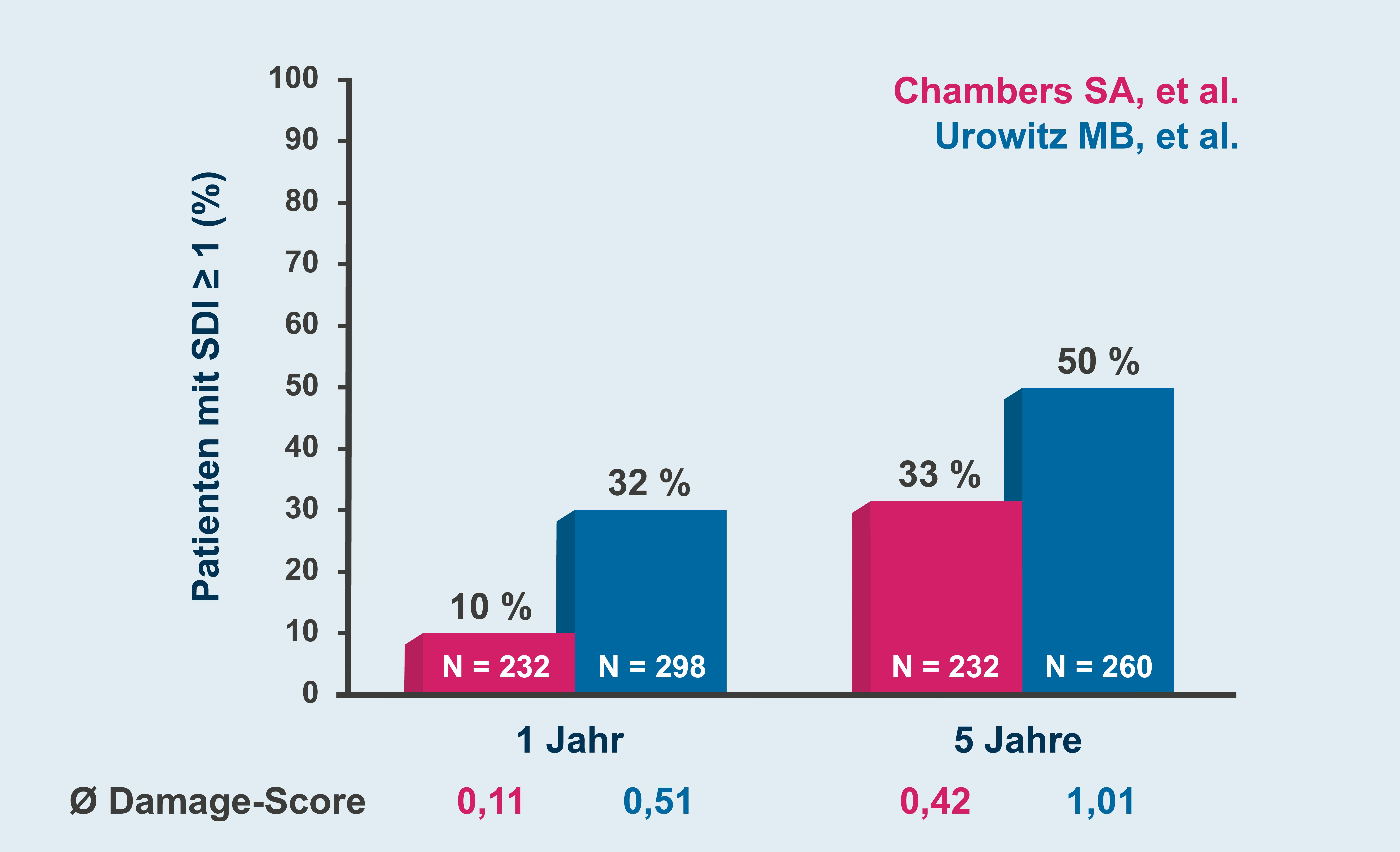 Balkendiagramm Damage Score von Patienten mit SDI nach 1 und 5 Jahren