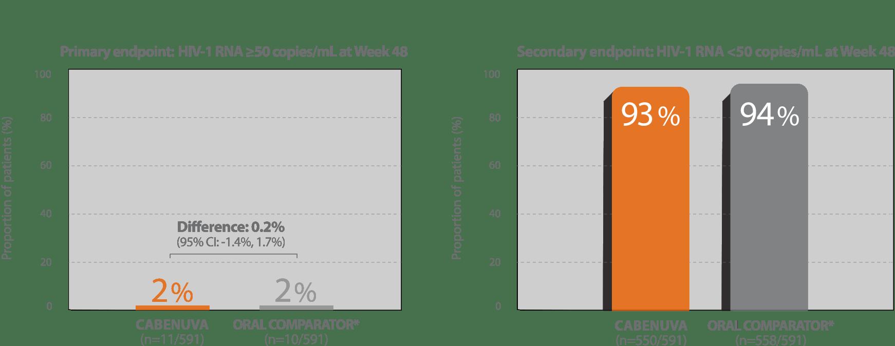CABENUVA efficacy data