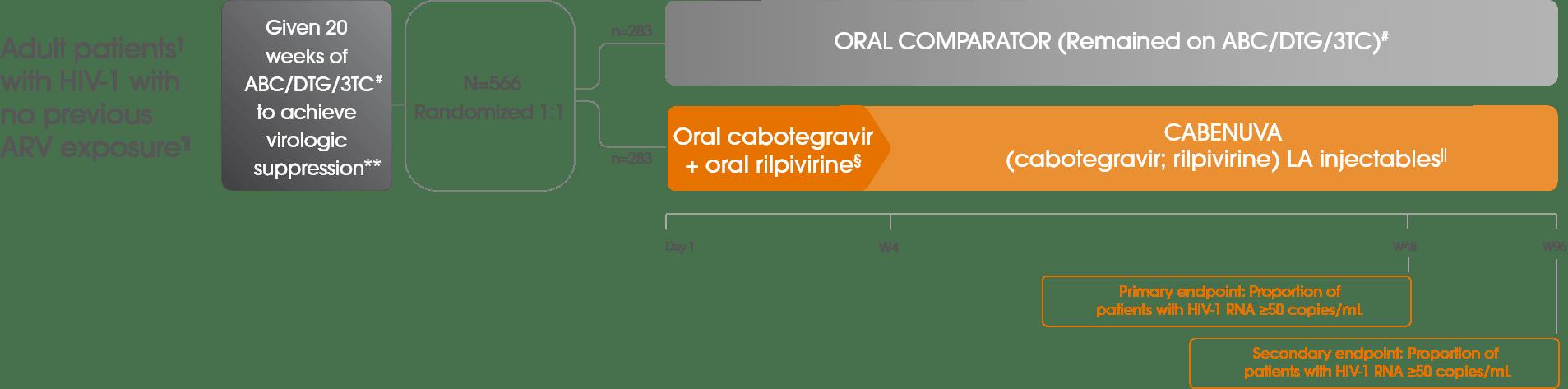FLAIR TRIAL DESIGN1-3